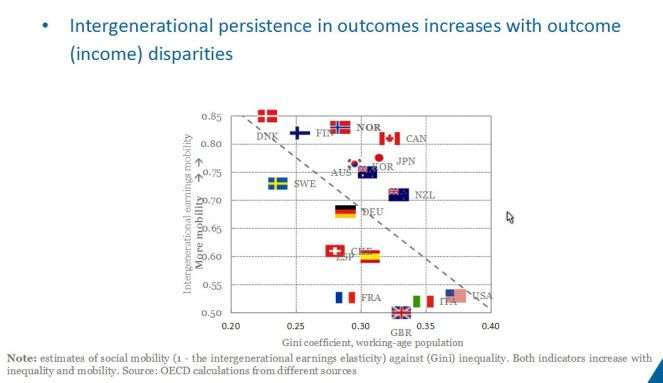 OECD Income and social mobility