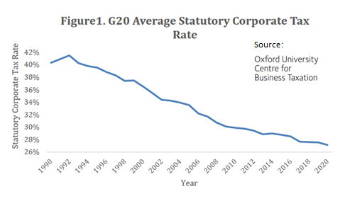 G20 corporate tax rates