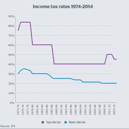 Income tax rates 1974 to 2014