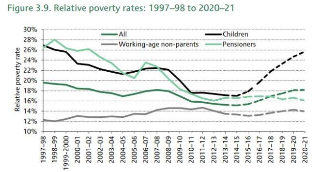 Relative Poverty rates