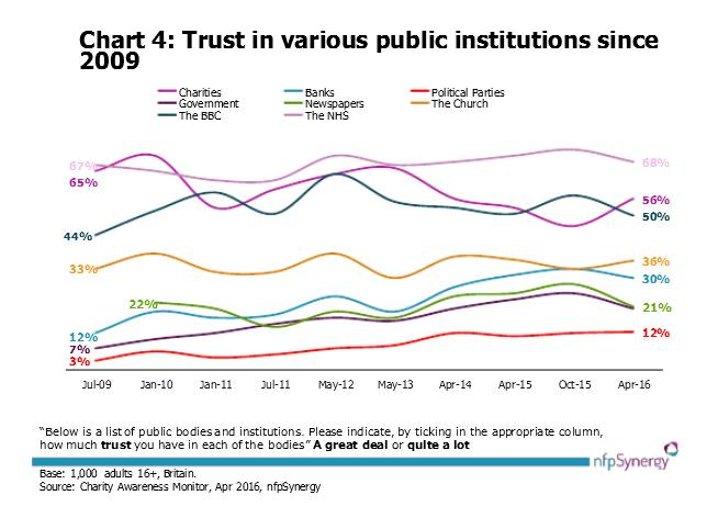 Trust in public institutions