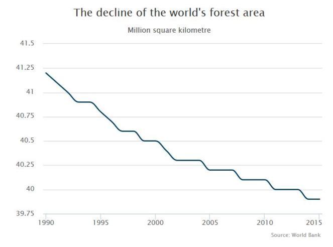 forest decline