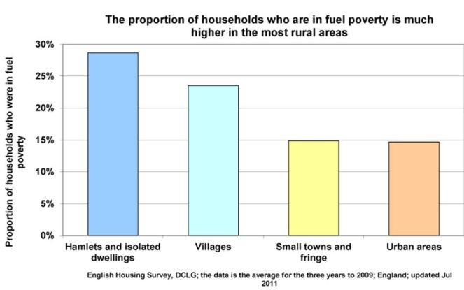 rural-fuel-poverty