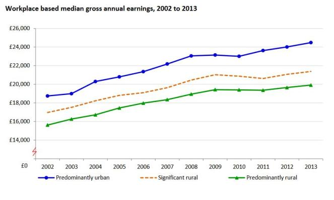 rural-urban-earnings