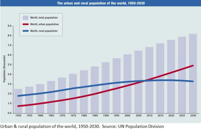 rural-urban-population