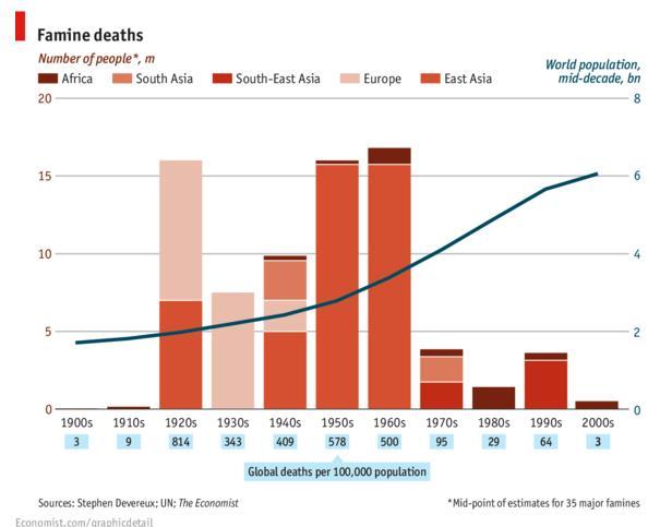 famine-deaths-c20