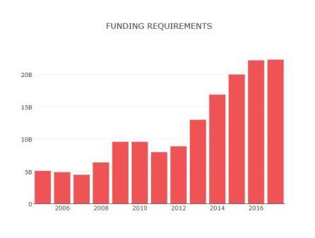 humanitarian-funding-needs
