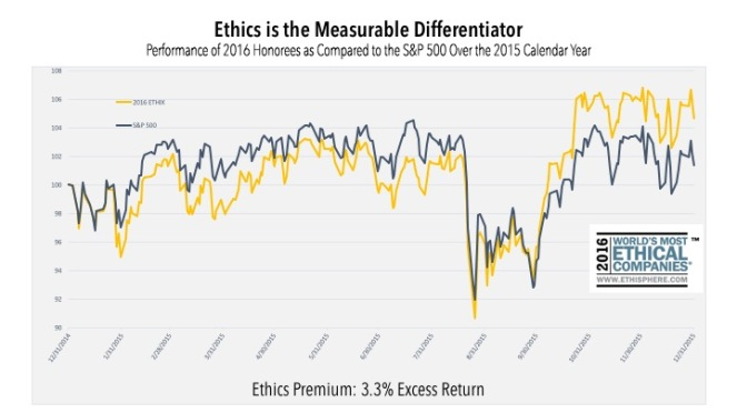 ethics-premium-2016-performance-sp500